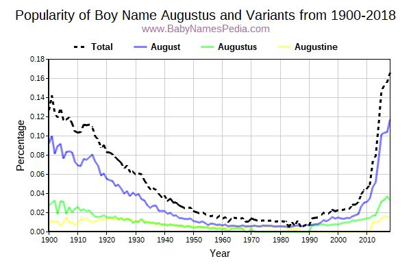 Variant Popularity Trend  for Augustus  from 1900 to 2018