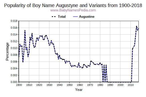 Variant Popularity Trend  for Augustyne  from 1900 to 2018