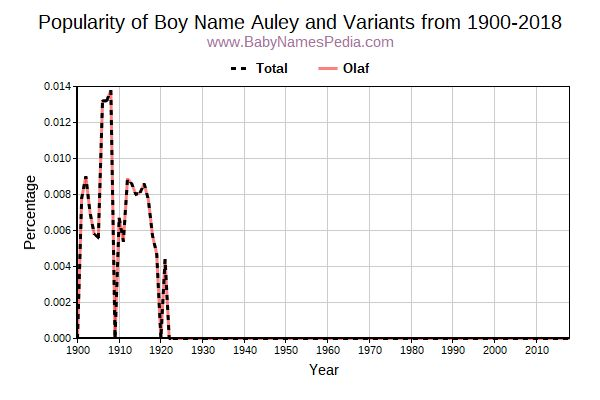 Variant Popularity Trend  for Auley  from 1900 to 2017