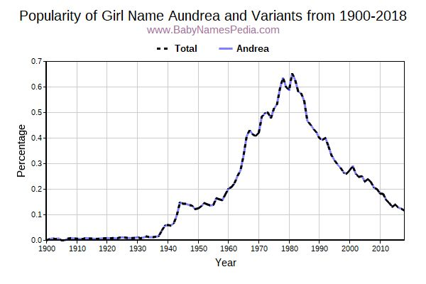 Variant Popularity Trend  for Aundrea  from 1900 to 2017