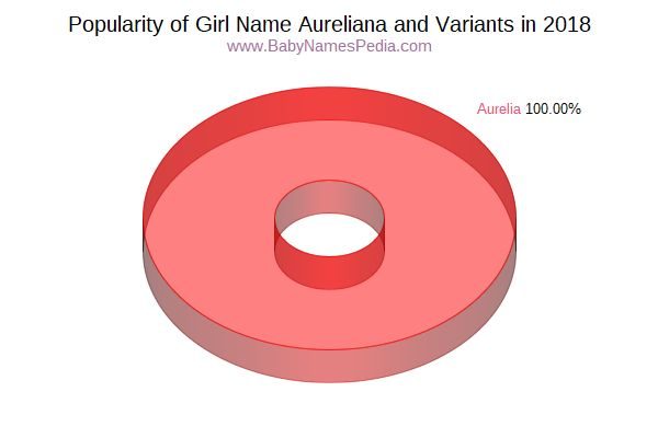 Variant Popularity Chart  for Aureliana  in 2017