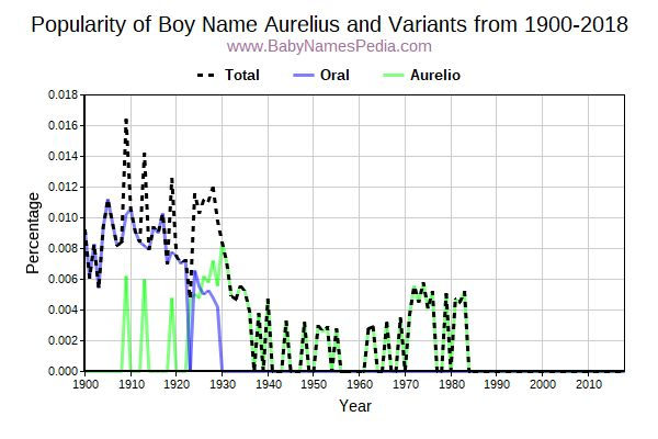 Variant Popularity Trend  for Aurelius  from 1900 to 2017