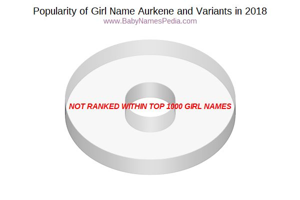Variant Popularity Chart  for Aurkene  in 2018