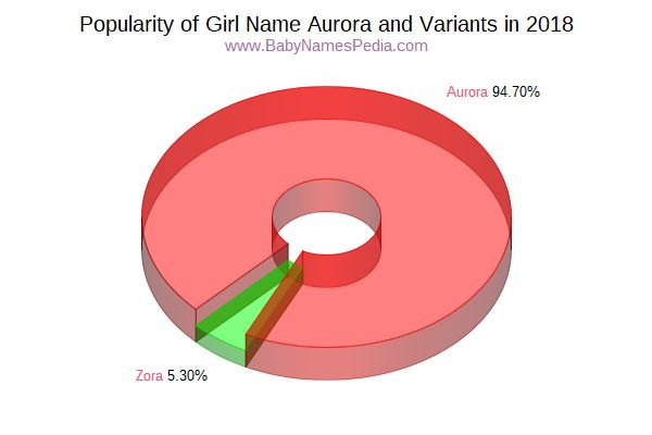 Variant Popularity Chart  for Aurora  in 2018