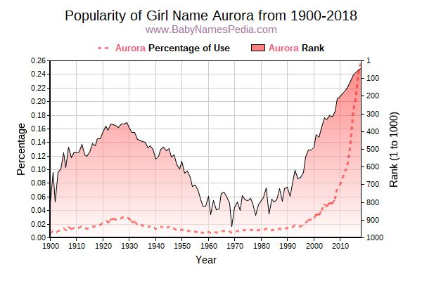 Popularity Trend  for Aurora  from 1900 to 2018
