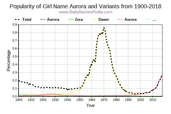 Variant Popularity Trend  for Aurora  from 1900 to 2018