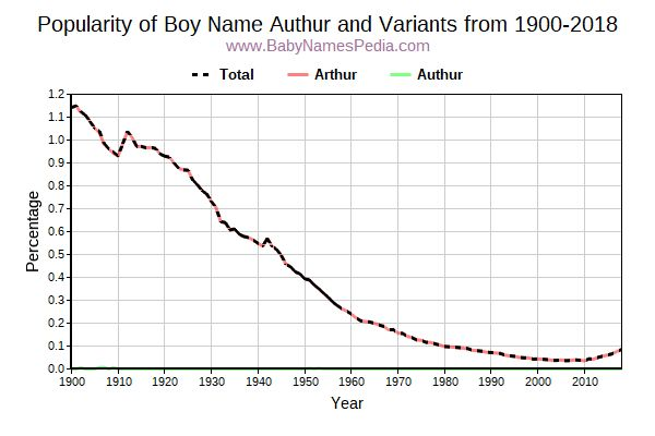 Variant Popularity Trend  for Authur  from 1900 to 2017