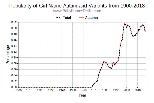 Variant Popularity Trend  for Autum  from 1900 to 2016