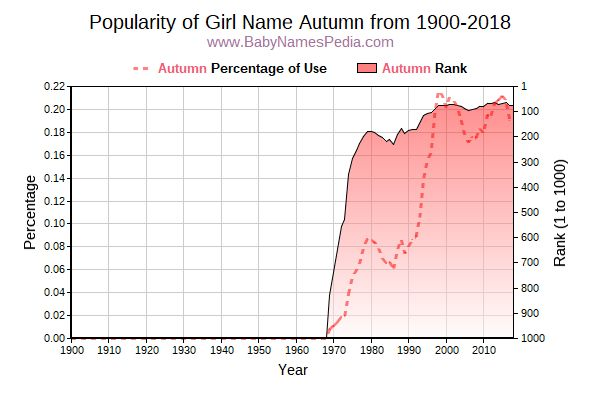 Popularity Trend  for Autumn  from 1900 to 2017