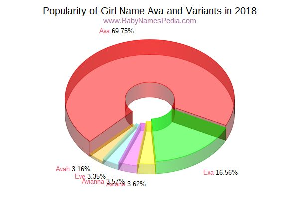Variant Popularity Chart  for Ava  in 2018