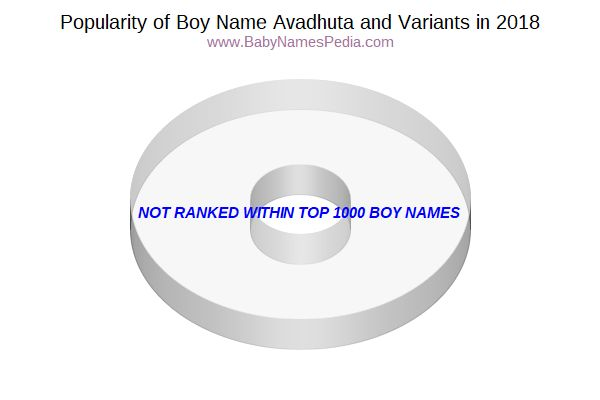 Variant Popularity Chart  for Avadhuta  in 2018