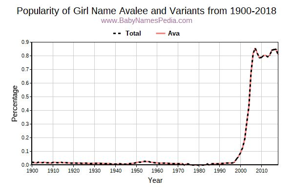 Variant Popularity Trend  for Avalee  from 1900 to 2017