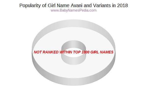 Variant Popularity Chart  for Avani  in 2017