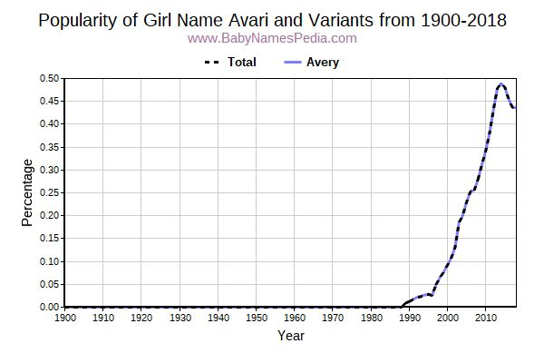 Variant Popularity Trend  for Avari  from 1900 to 2016