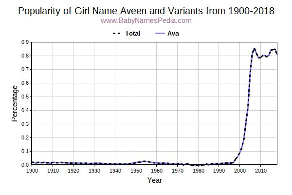 Variant Popularity Trend  for Aveen  from 1900 to 2017