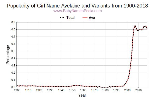 Variant Popularity Trend  for Avelaine  from 1900 to 2017
