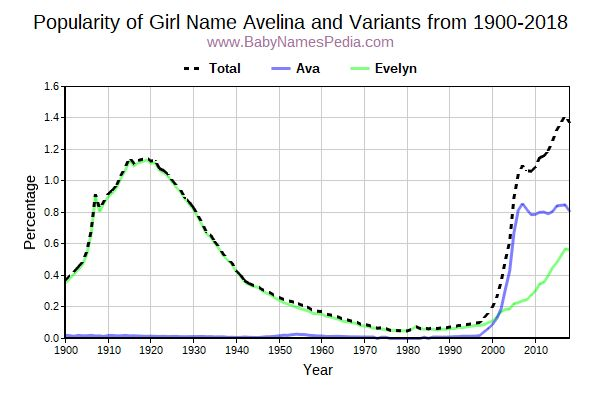 Variant Popularity Trend  for Avelina  from 1900 to 2018