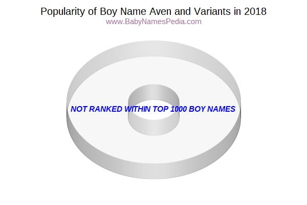 Variant Popularity Chart  for Aven  in 2018