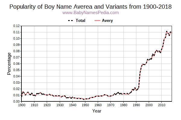 Variant Popularity Trend  for Averea  from 1900 to 2017