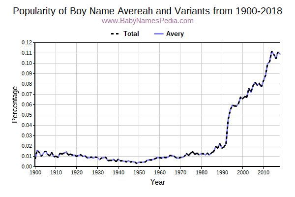 Variant Popularity Trend  for Avereah  from 1900 to 2017