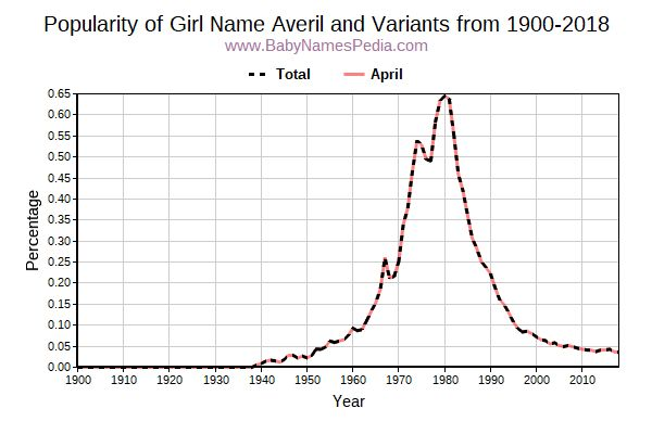 Variant Popularity Trend  for Averil  from 1900 to 2017