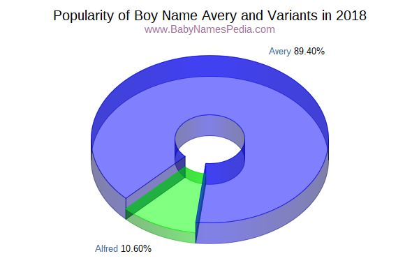 Variant Popularity Chart  for Avery  in 2017