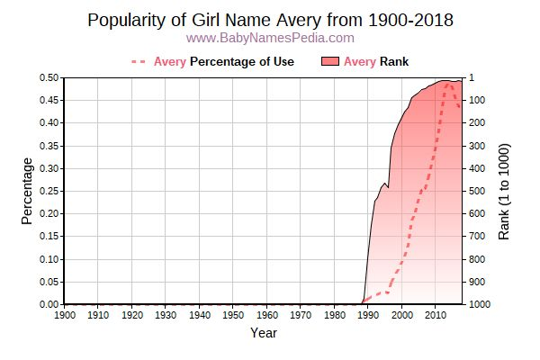 Popularity Trend  for Avery  from 1900 to 2015