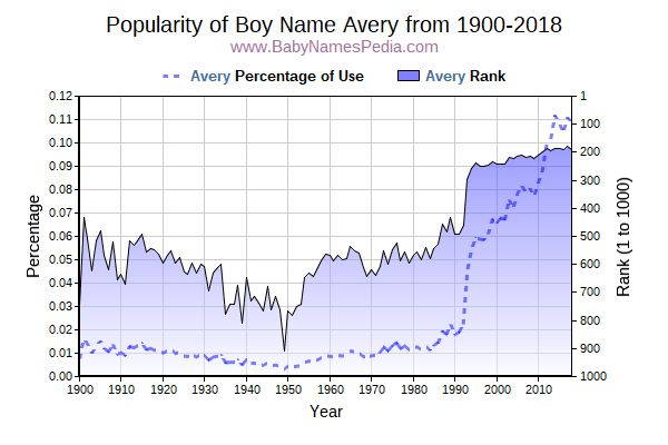 Popularity Trend  for Avery  from 1900 to 2017