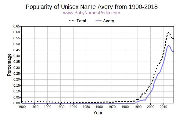 Unisex Popularity Trend  for Avery  from 1900 to 2015