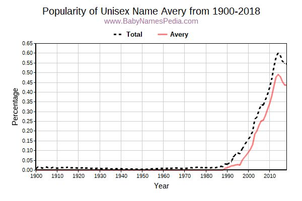 Unisex Popularity Trend  for Avery  from 1900 to 2017