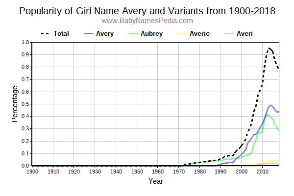 Variant Popularity Trend  for Avery  from 1900 to 2016