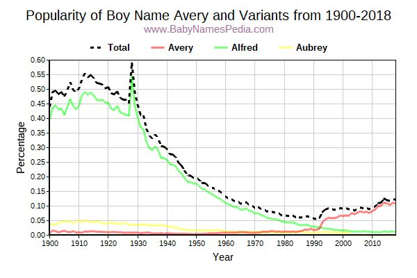 Variant Popularity Trend  for Avery  from 1900 to 2017
