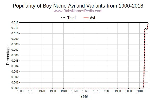 Variant Popularity Trend  for Avi  from 1900 to 2015