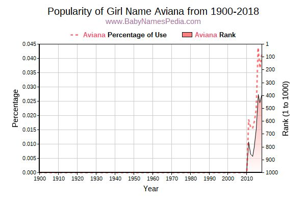 Popularity Trend  for Aviana  from 1900 to 2018