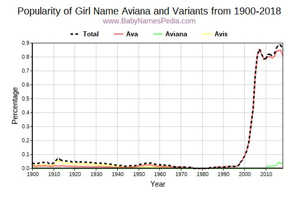 Variant Popularity Trend  for Aviana  from 1900 to 2018