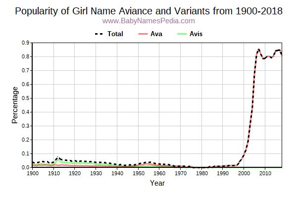 Variant Popularity Trend  for Aviance  from 1900 to 2015