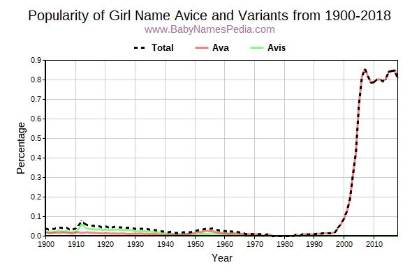 Variant Popularity Trend  for Avice  from 1900 to 2018