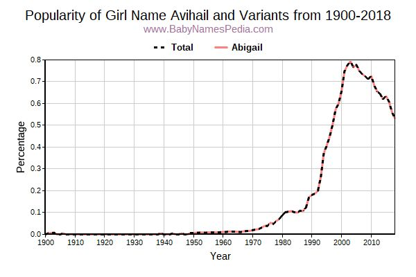Variant Popularity Trend  for Avihail  from 1900 to 2017
