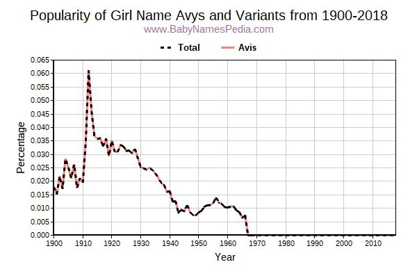 Variant Popularity Trend  for Avys  from 1900 to 2015