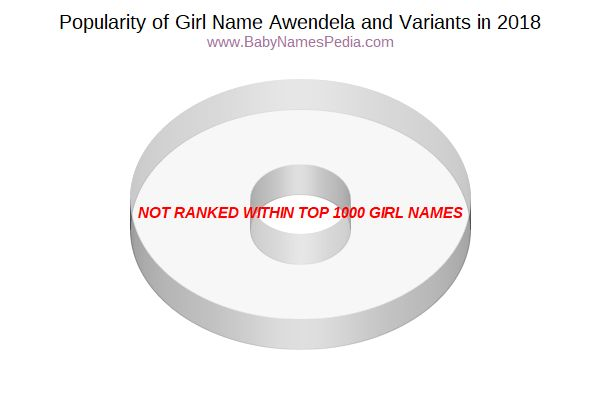 Variant Popularity Chart  for Awendela  in 2015
