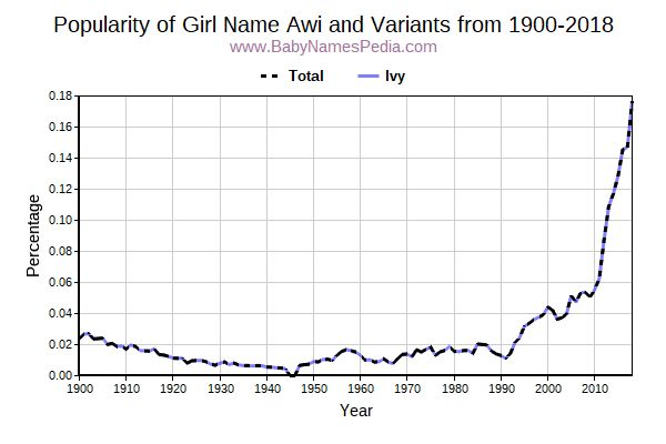 Variant Popularity Trend  for Awi  from 1900 to 2017