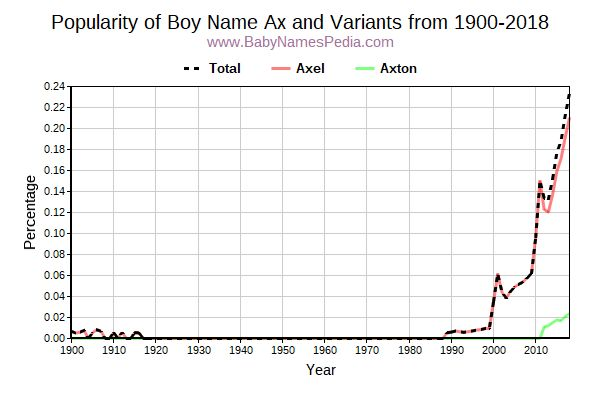 Variant Popularity Trend  for Ax  from 1900 to 2015