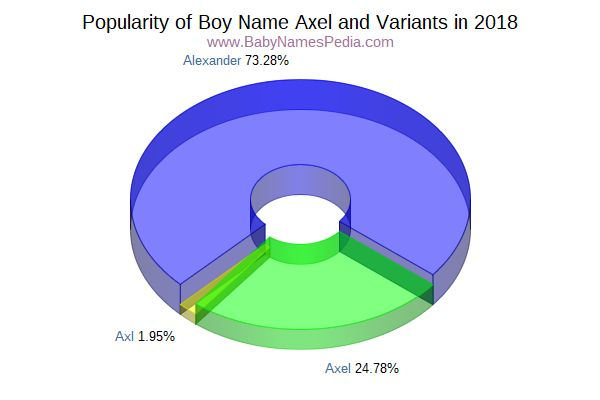 Variant Popularity Chart  for Axel  in 2017