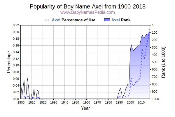 Popularity Trend  for Axel  from 1900 to 2017