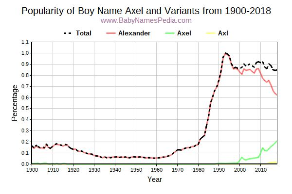 Variant Popularity Trend  for Axel  from 1900 to 2017