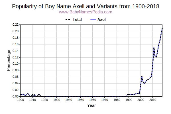 Variant Popularity Trend  for Axell  from 1900 to 2016