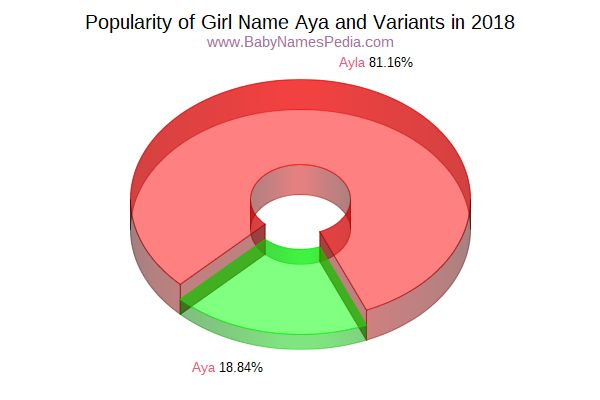 Variant Popularity Chart  for Aya  in 2017
