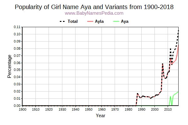 Variant Popularity Trend  for Aya  from 1900 to 2017