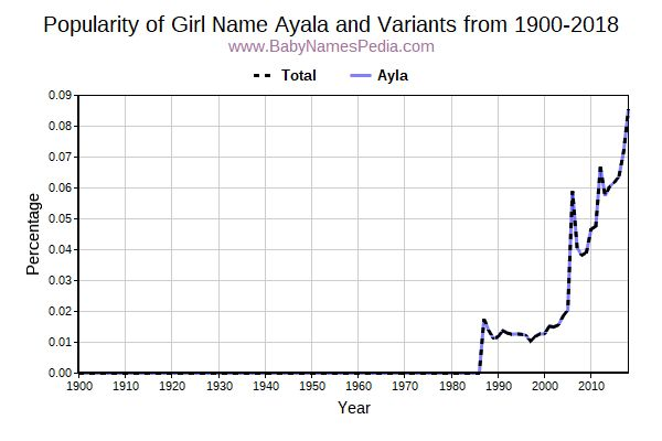 Variant Popularity Trend  for Ayala  from 1900 to 2016