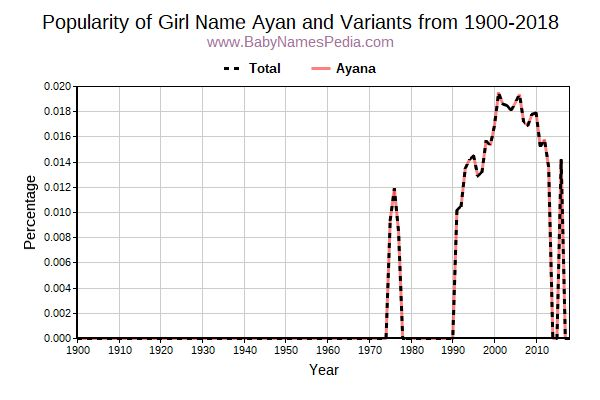 Variant Popularity Trend  for Ayan  from 1900 to 2015